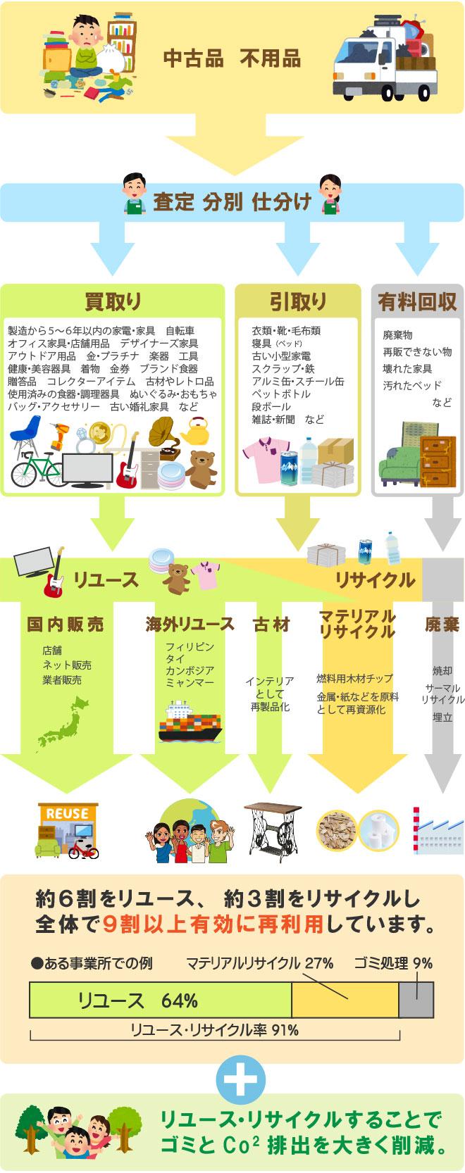 リユース・リサイクルの流れ