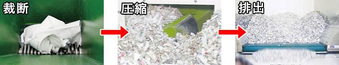 機密書類の裁断・溶解処理